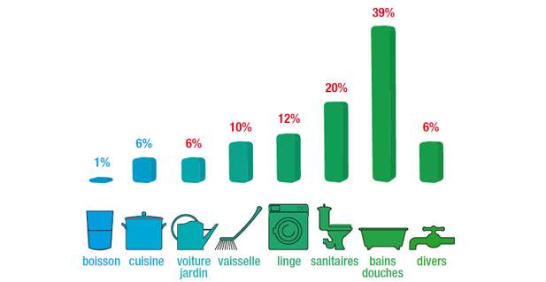 eau France